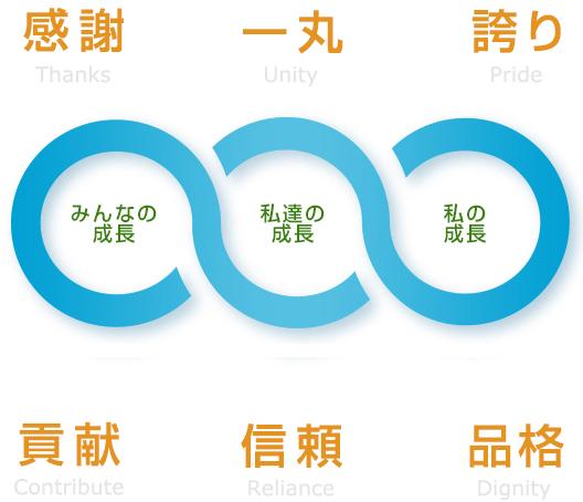 5つの行動指針と成長の輪